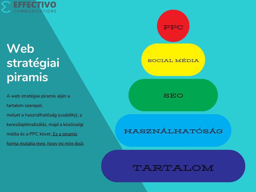 web strat giai piramis orig Effectivo Communications