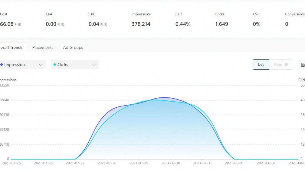 TikTok-campaign-graph---Effectivo-Communications