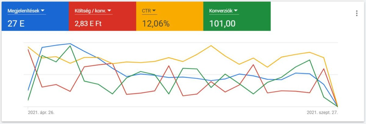 Effectivo Communications esettanulmány Google Ads